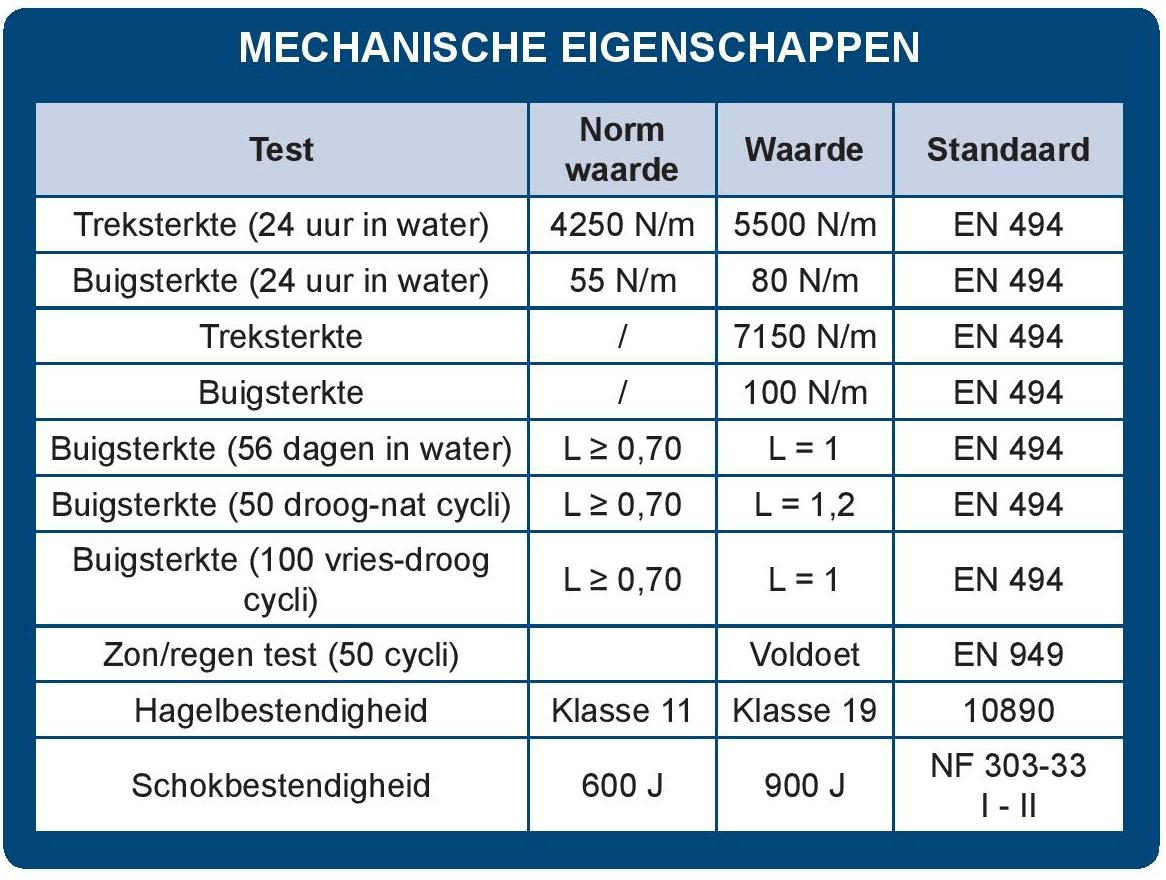 Mechanische eigenschappen Landini